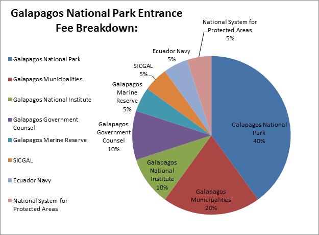 galapagos-chart